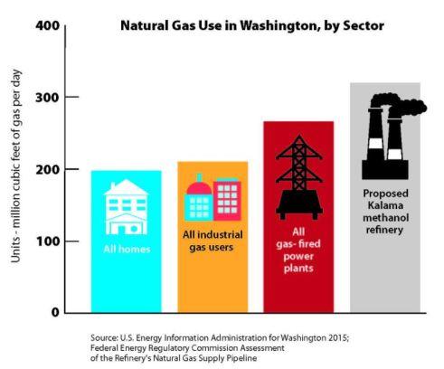 Kalama_Gas_Usage